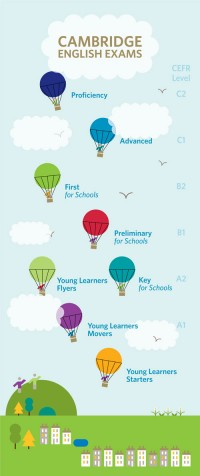CEFR Balloon Diagram
